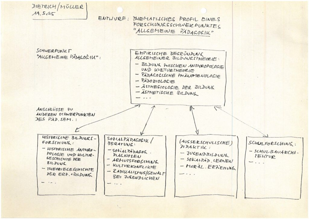 """Handschriftlicher Entwurf von C. Dietrich und H.-R. Müller zum thematischen Profil eines Forschungsschwerpunktes """"Allgemeine Pädagogik"""""""